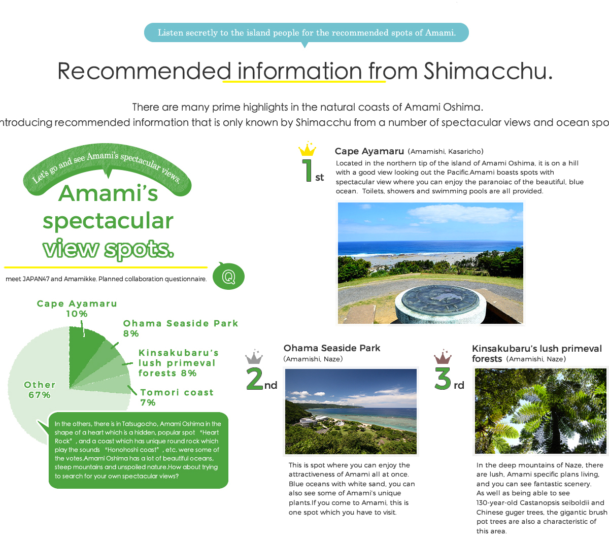 Recommended information from Shimacchu.