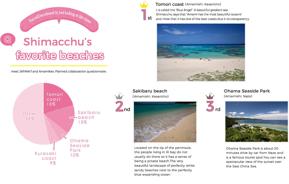 Shimacchu's favorite beaches