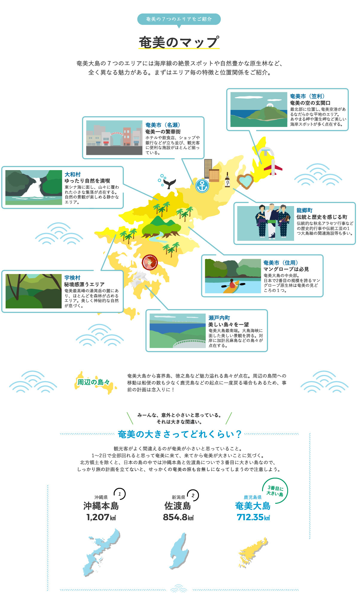 奄美のマップ