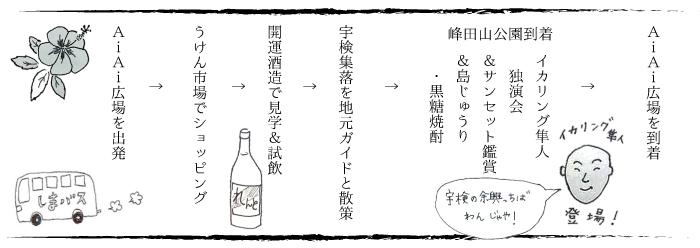 奄美宇検村サンセットバスツアー行程