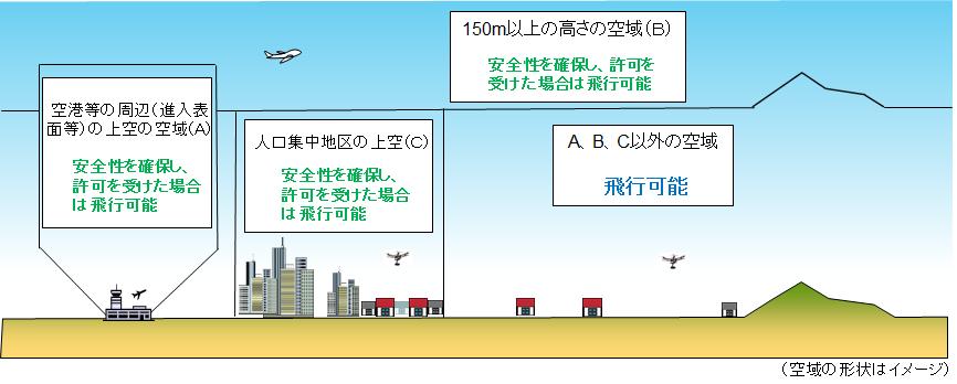 日本のドローン飛行可能空域