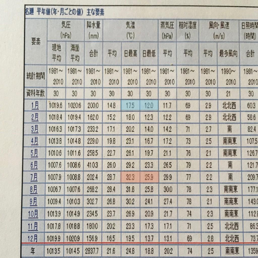 奄美名瀬の平均気温表
