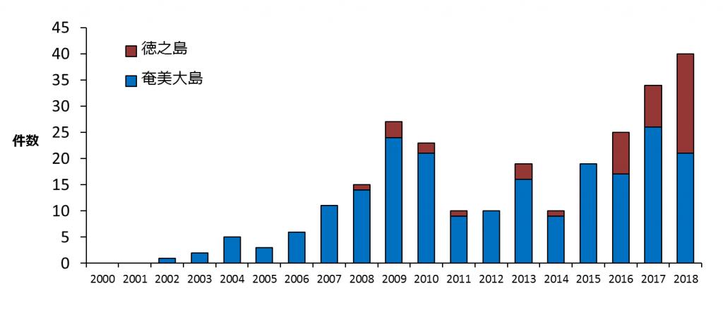 奄美大島と徳之島におけるアマミノクロウサギの交通事故件数